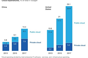 Китайский IT: рынок облачных вычислений