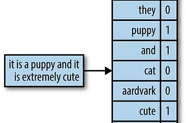 Персистетные гомологии и анализ текстовой информации